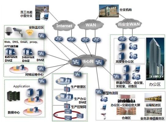 高安全性办公区,访客管理区,会议室,实验室,生产区,仓库,物流园网络